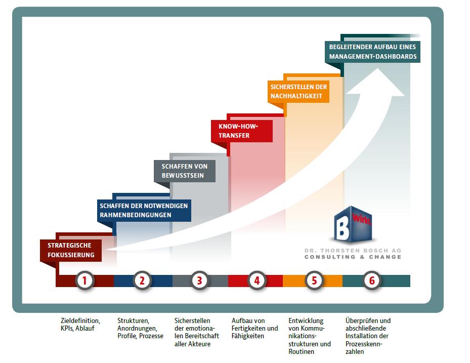 Performance Engineering Roadmap 2